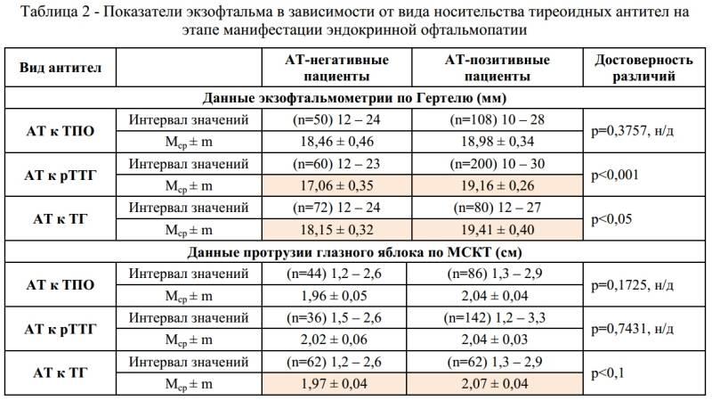 Тиреоглобулин ниже нормы