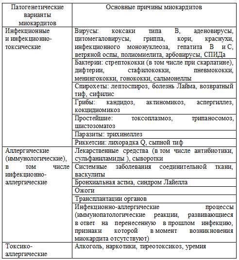 Миокардит: симптомы, виды, диагностика, лечение, клинические рекомендации