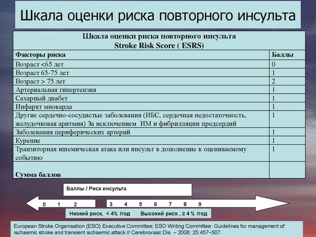 Nihss шкала оценки тяжести инсульта таблица