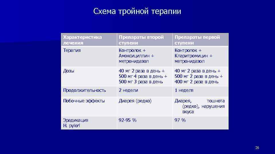 Отличие амоксициллина от метронидазола