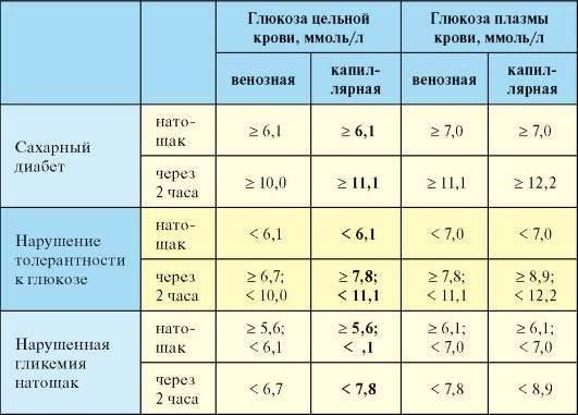 Норма сахара в крови у детей: методы определения, симптомы нарушения гликемии, подготовка к анализу