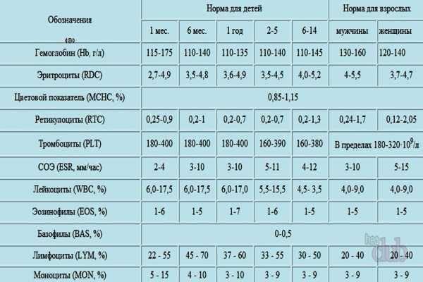 Средний объем тромбоцитов повышен - что это значит? симптомы и лечение отклонений от нормы тромбоцитов в крови