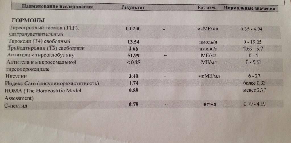 Антитела к тиреоглобулину сильно повышены - причины и скрытые симптомы