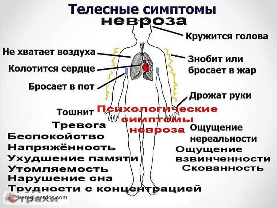 Как проявляются симптомы вегето-сосудистой дистонии у женщин
