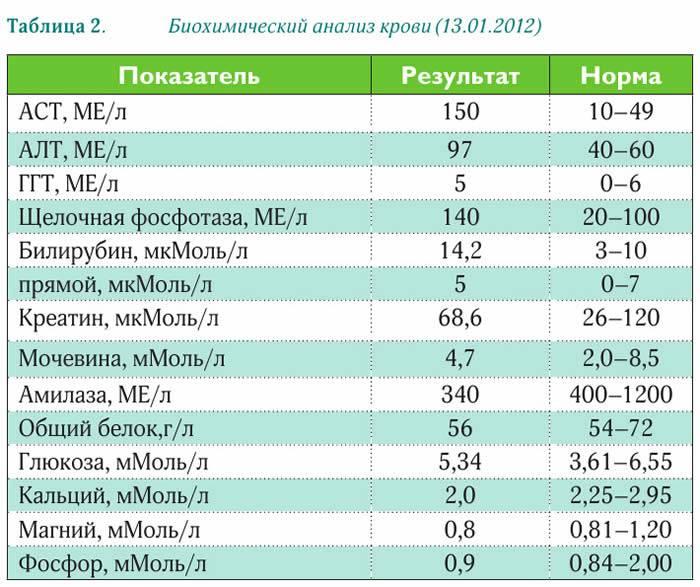 Биохимический анализ крови: норма, расшифровка результатов, таблица