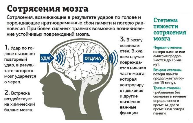 Сотрясение мозга у ребенка: последствия головной травмы и чем опасна?