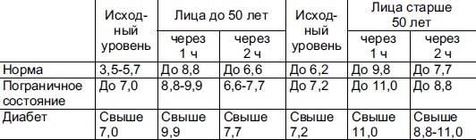 Симптомы преддиабетического состояния показатели сахара в крови - медицинский портал diabetiku24.ru