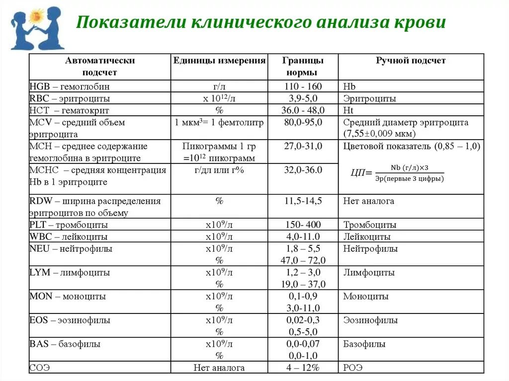 Таблица расшифровки норм срб в биохимическом анализе крови