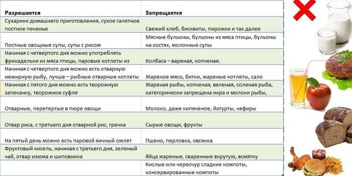 Пищевое отравление: симптомы и признаки при отравлении