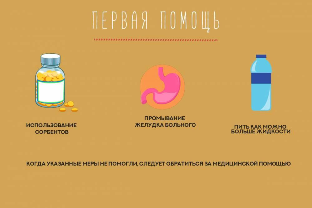Что принимать при отравлении пищей в домашних условиях