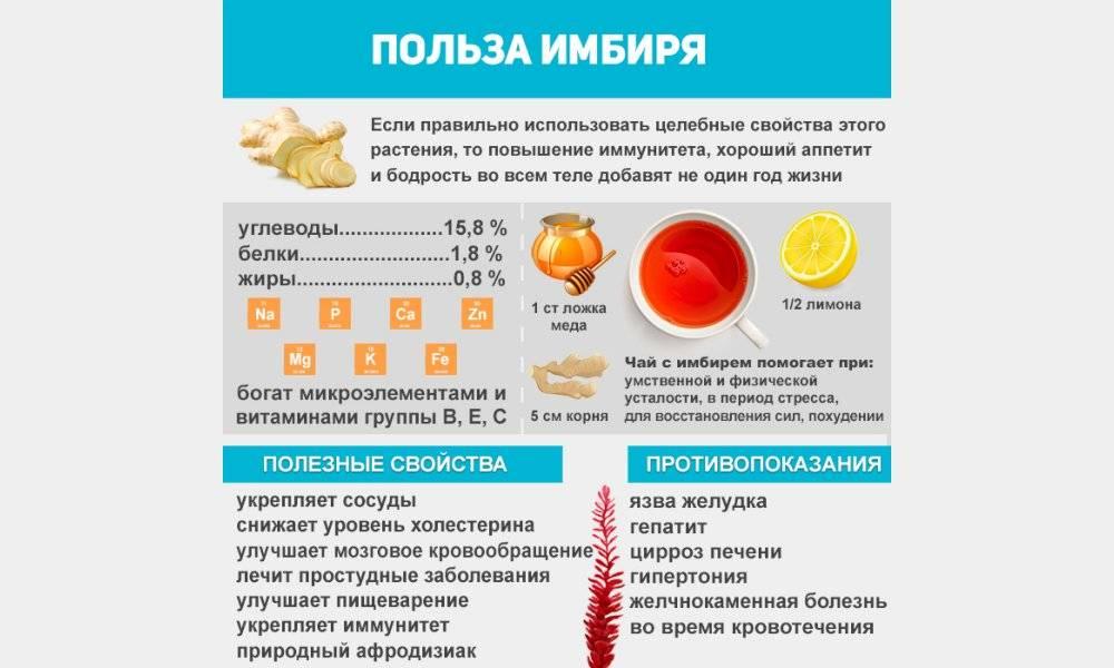 Применение имбиря при гастрите и других заболеваниях жкт