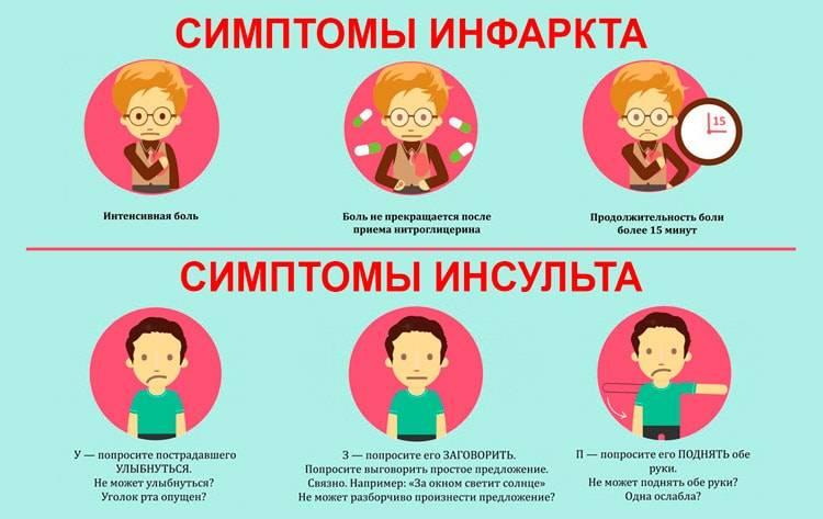 Признаки и симптомы микроинсульта у мужчин, как распознать неотложное состояние и оказать первую помощь