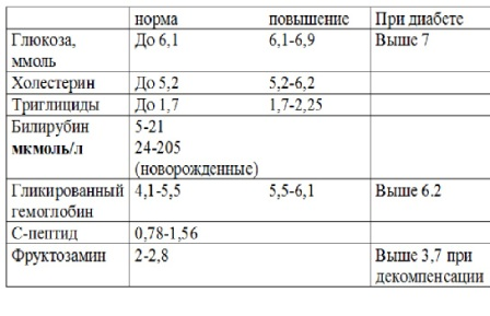 Норма сахара в крови у детей, таблица нормально уровня у новорожденного ребенка