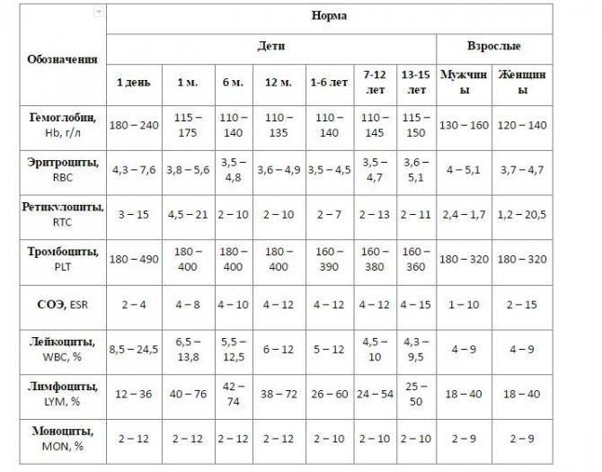 Норма сахара у детей в крови – особенности анализа и варианты патологии