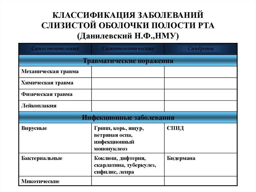 Заболевания и патологии слизистой оболочки рта - dentconsult.ru