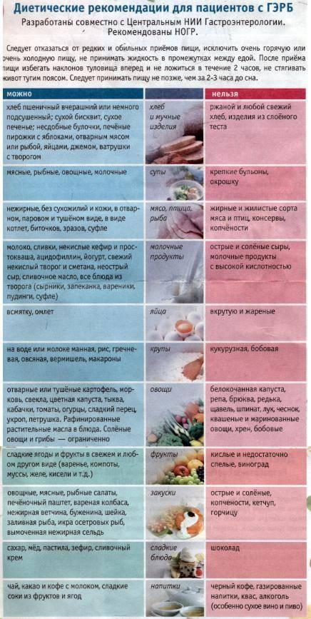 Салаты при гастрите с повышенной кислотностью: рецепты