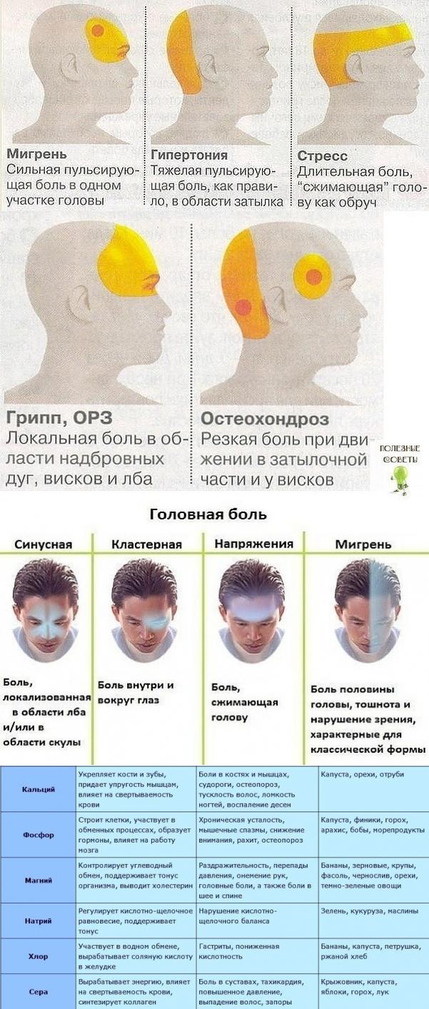 Боль в висках и тошнота: причины и лечение