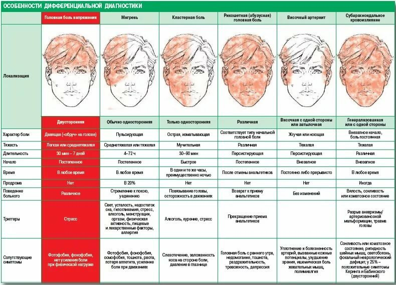 Болит голова в области левого виска и давит на глаза и тошнит