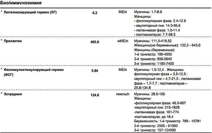 Анализ крови на андростендион: как сдавать и расшифровка