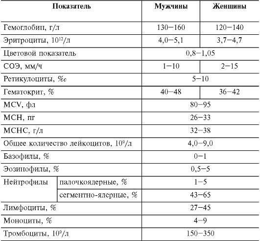 Тромбоциты: норма у женщин по возрасту (таблица). причины отклонений от нормы