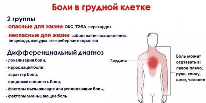 Какая боль в грудной клетке при коронавирусе: как болит, если ли сдавленность и жжение