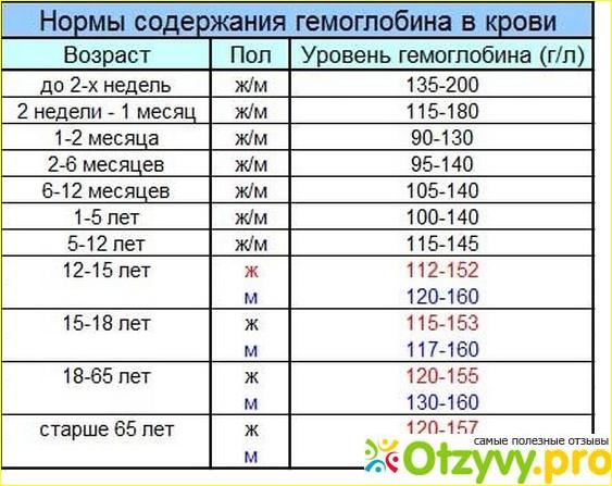 Норма кислорода в крови - показатели, отклонения