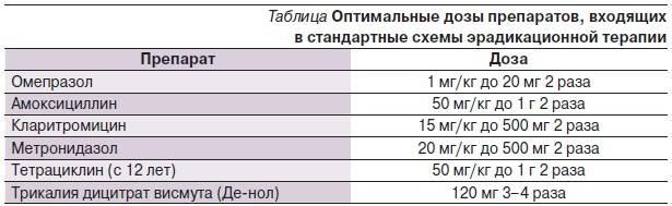 Амоксициллин и метронидазол: что лучше и в чем разница (отличие составов, отзывы врачей) | medeponim.ru