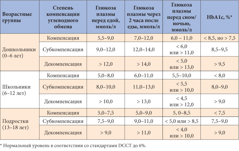 Норма сахара в крови у детей: таблица нормальных значений глюкозы от рождения