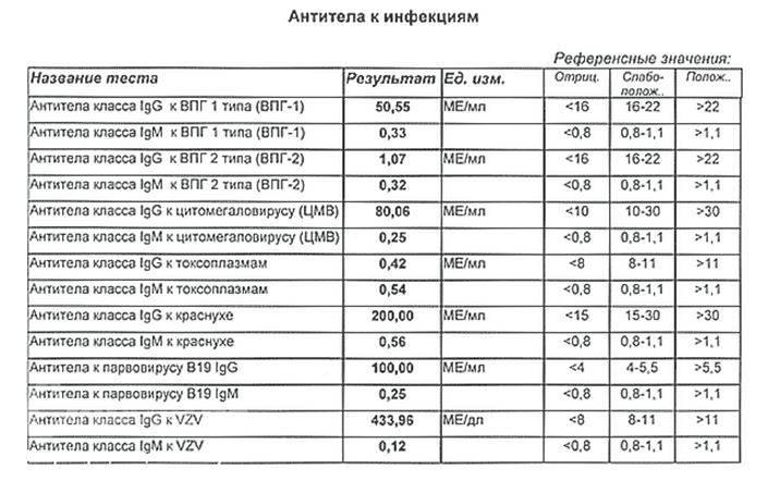 Аскариды анализ крови положительный