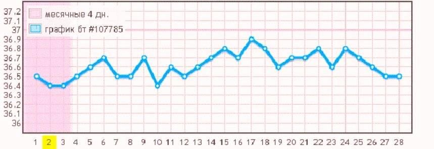 Какая должна быть базальная температура при овуляции и как её измерять