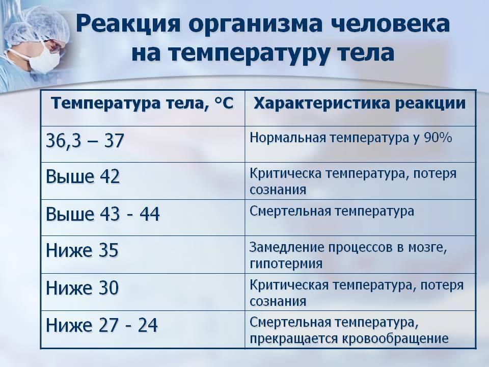 Температура при онкологии