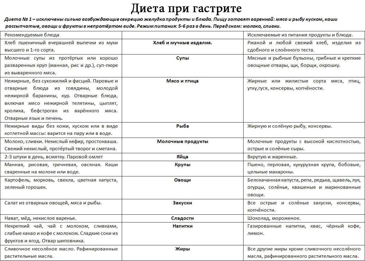 Разрешенные и запрещенные фрукты и овощи при гастрите