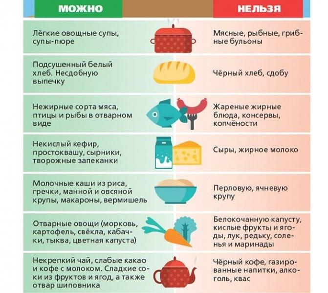 Народные средства от изжоги: как убрать быстро и эффективно неприятный симптом