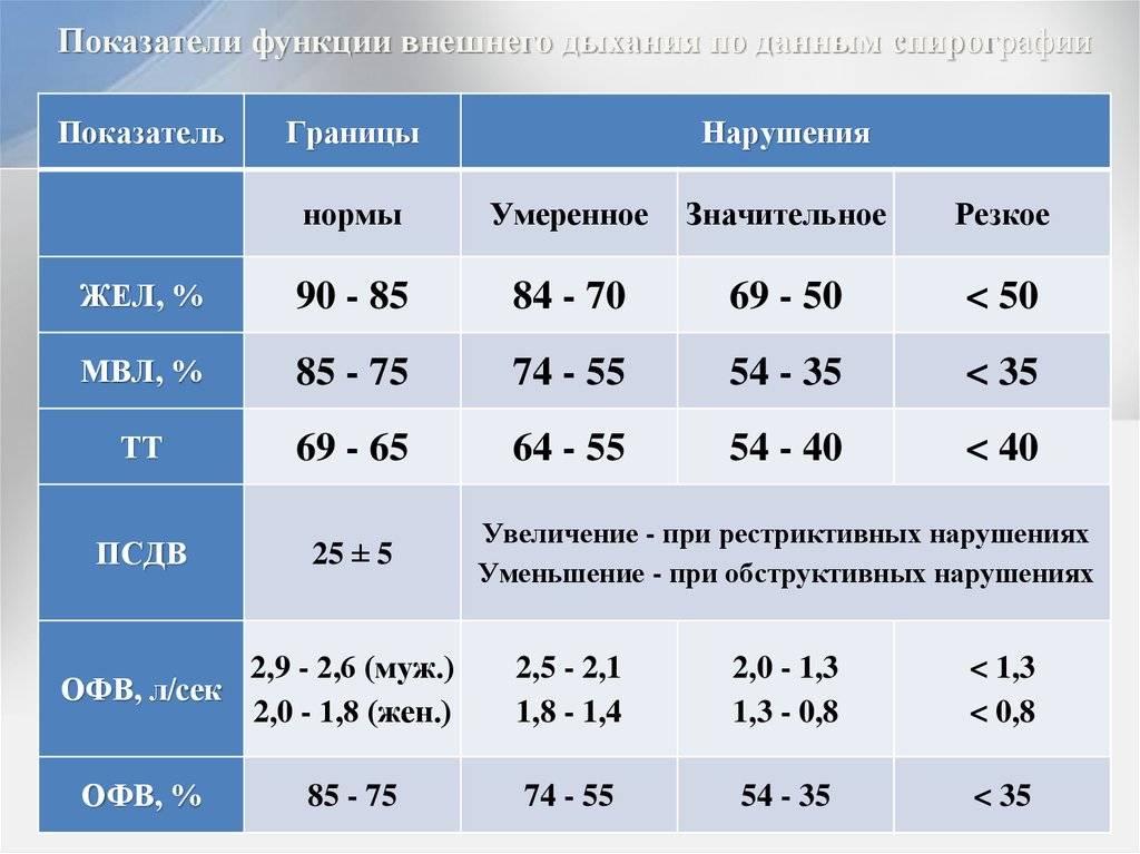 Цветовой показатель крови: норма, причины отклонений, как рассчитать