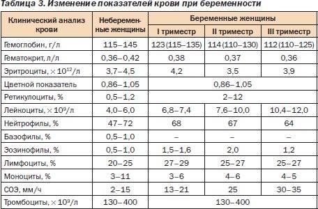 Норма сахара в крови: таблица по возрасту, какой нормальный уровень в анализе