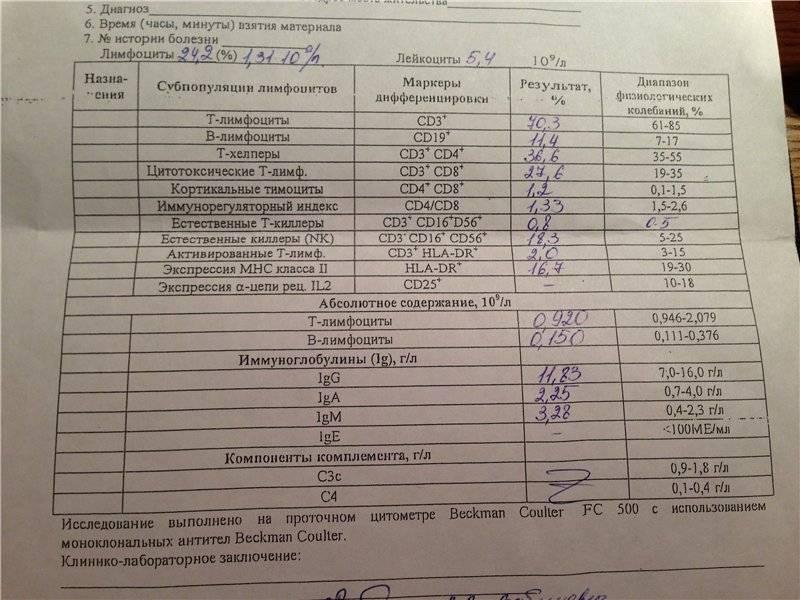 Как и сколько делается анализ на иммунограмму. иммунограмма - что это? что показывает, сколько стоит и где сдается иммунограмма? как расшифровать анализ