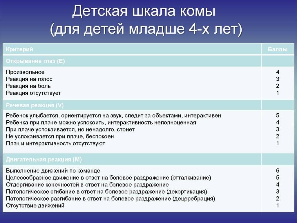 Шкала nihss на русском в таблице