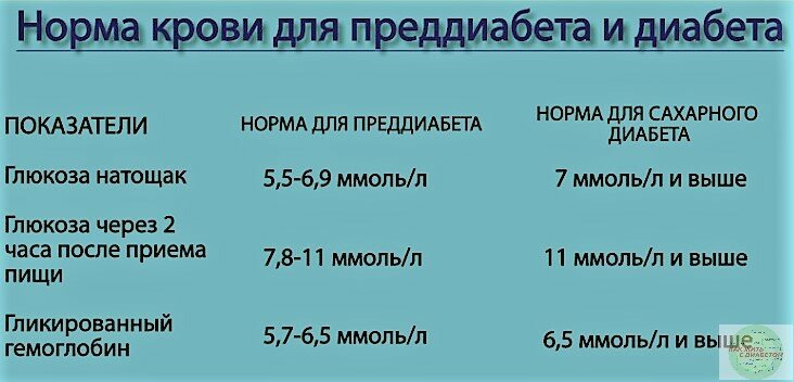 Диета при высоком сахаре в крови: меню на неделю и список продуктов