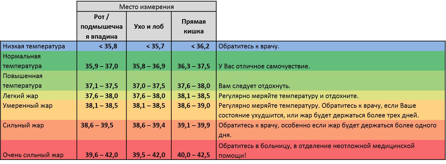 Температура при простатите 38 простатит частые мочеиспускания