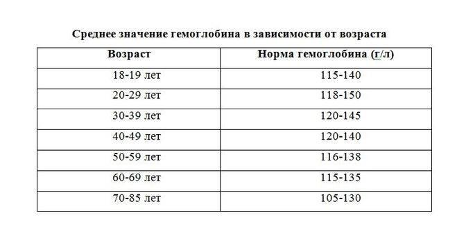 Кислород в крови норма у взрослых