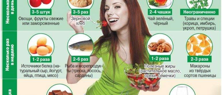 Авокадо при гастрите с повышенной кислотностью