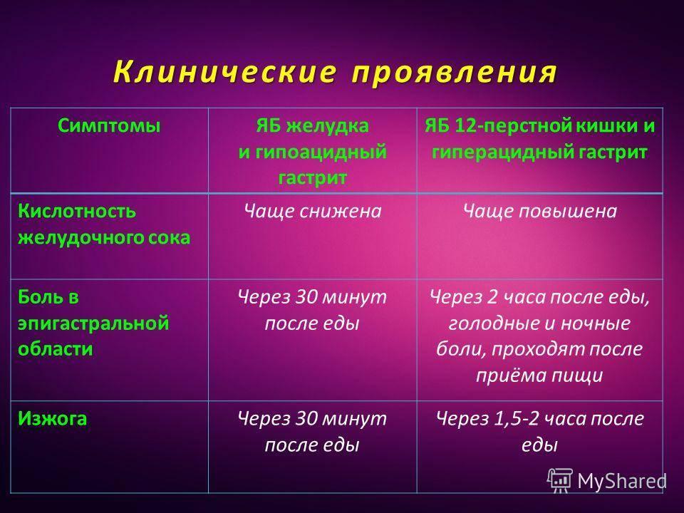 Гиперацидный гастрит: причины развития, симптоматика и диагностика - гид-медик