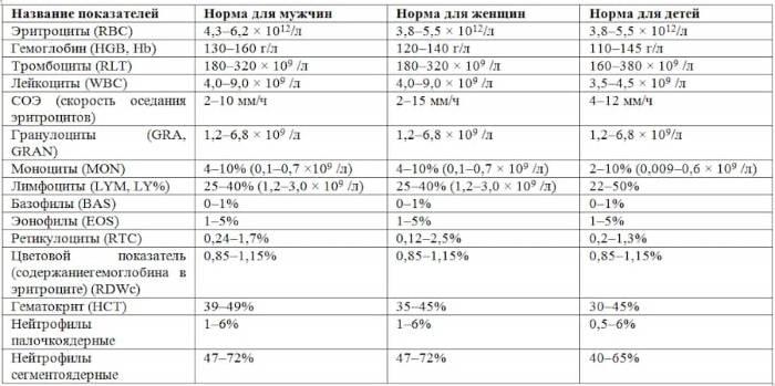 Норма тромбоцитов в крови у женщин по возрасту (таблица)