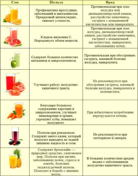 Клюква при гастрите: полезные свойства, рекомендации врачей