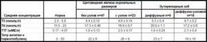 Анализ на антитела к тиреоглобулину: показания, норма и отклонения