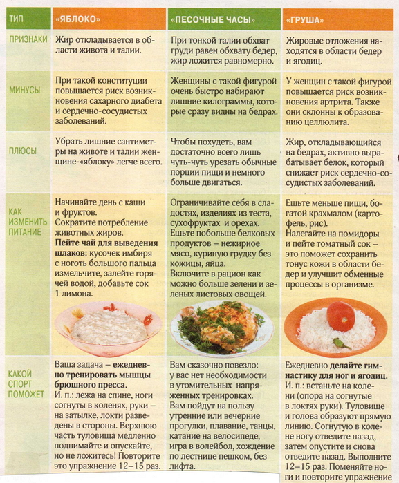 Лечебная диета. стол № 6 по певзнеру. продукты, меню