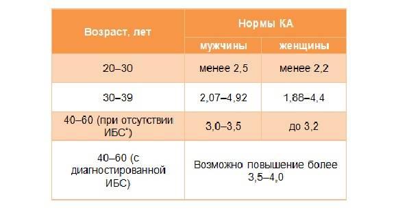 Коэффициент атерогенности: что это такое, как рассчитать, норма для женщин, мужчин и детей, понижение и повышение показателя