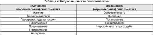 Полинейропатия нижних конечностей: лечение заболевания (общая терапия и медикаментозное), используемые препараты, витамины, восстановление