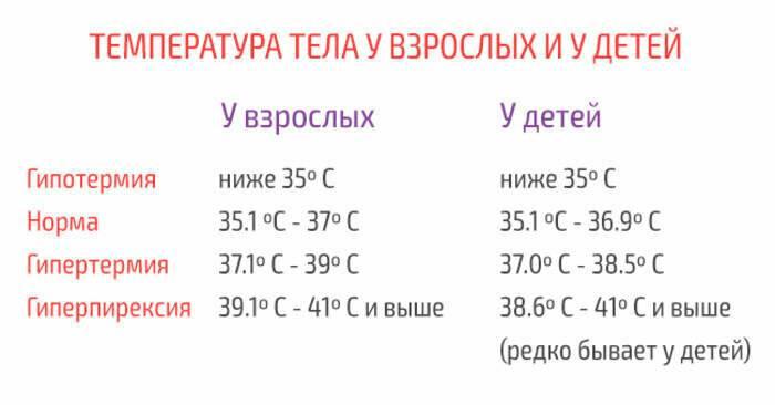 Температура у ребёнка после болезни