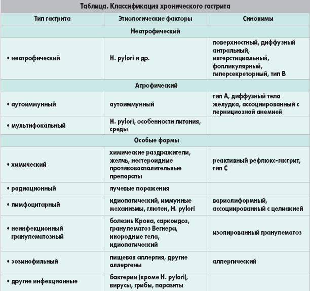 Гиперацидный гастрит — симптомы и лечение